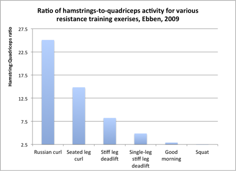 hamstrings-to-quads